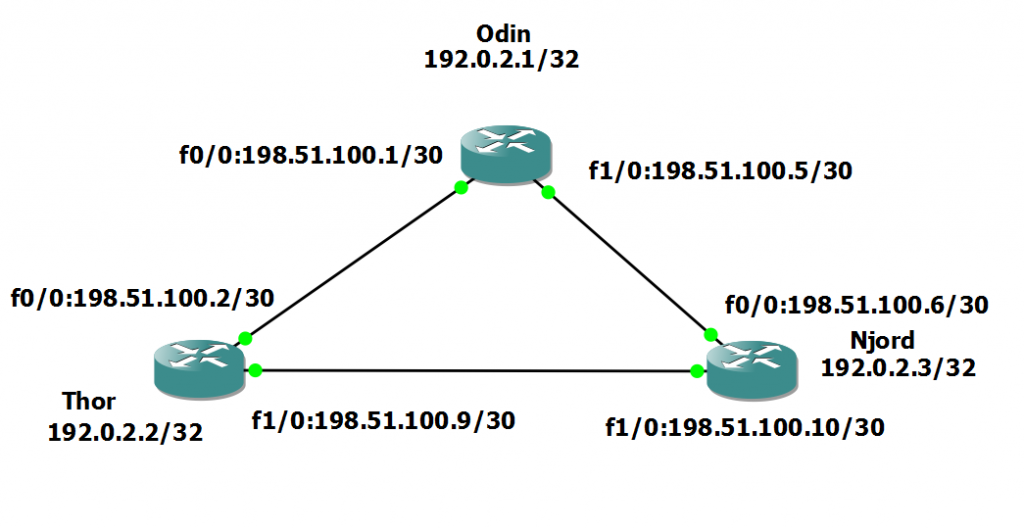 MPLS-TE Routers
