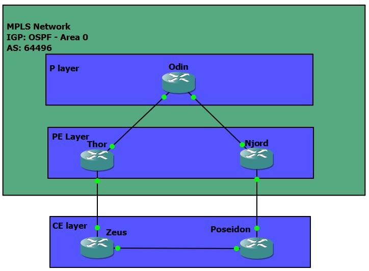 OSPFVRF